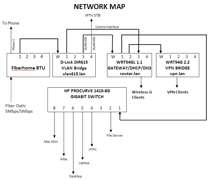 Home network setup grace abundant Wired home network architecture